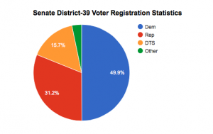 Data obtained from electionresults.sos.state.nm.us. During the 2016 primary, almost half of voters were registered as Democrats and about one third as Republicans.
