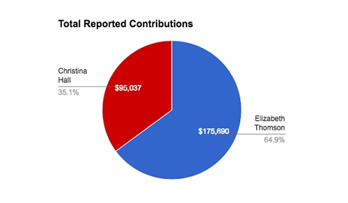 Graph depicts the total reported contributions from April to October for both House of Representative District 24 candidates., Elizabeth Thomson (D) and Christina Hall (R). Source: New Mexico News Port analysis of Secretary of State data.