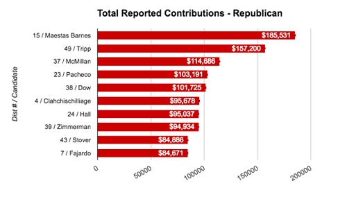 Graph depicting 10 of the 2016 Republican House of Representative candidates, that have received the most contributions from legislators and the public. Source: New Mexico News Port analysis of Secretary of State data.