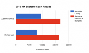 Election results from the New Mexico Secretary of State show Vigil lost to Nakamura in Bernalillo county and other statewide counties.