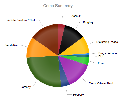 Pie Chart Crimes Within 1 Mi Of New Apd Substation 1 1 To 3 31 2017