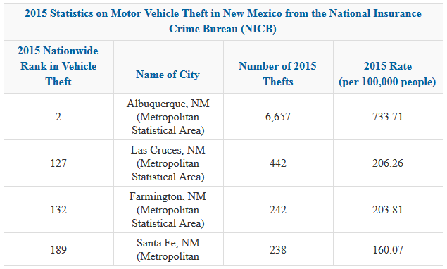 Vehicle Theft Still A Rising Threat In New Mexico New Mexico News Port