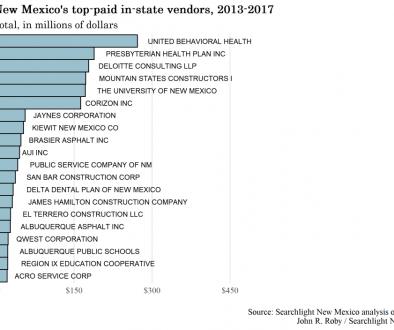 top-IS-vendors