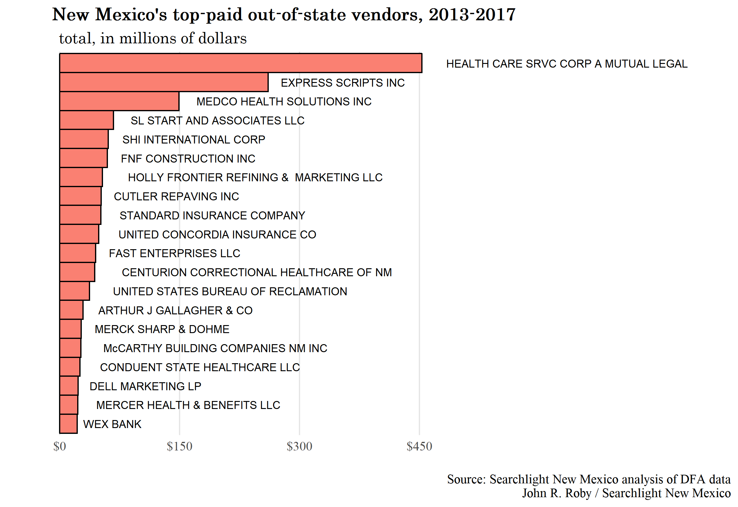 top-oos-vendors