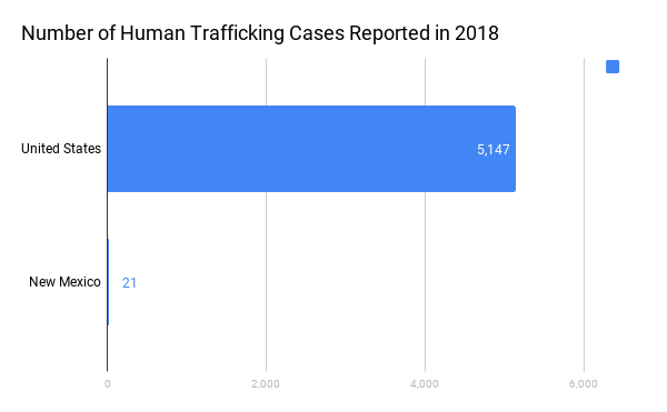 Shining a light on human trafficking - New Mexico News Port