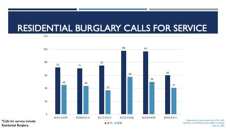 bar chart showing residential burglary data
