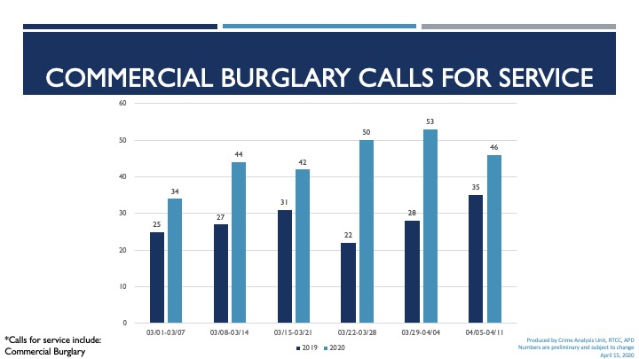 bar chart for commercial burglaries